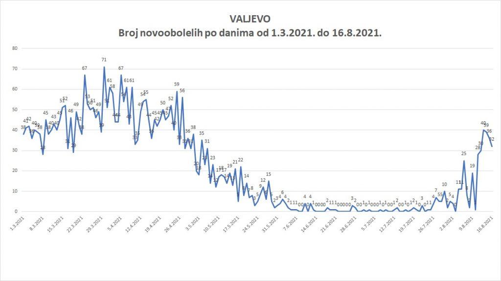 Novopozitivni-Valjevo-Korona-virus